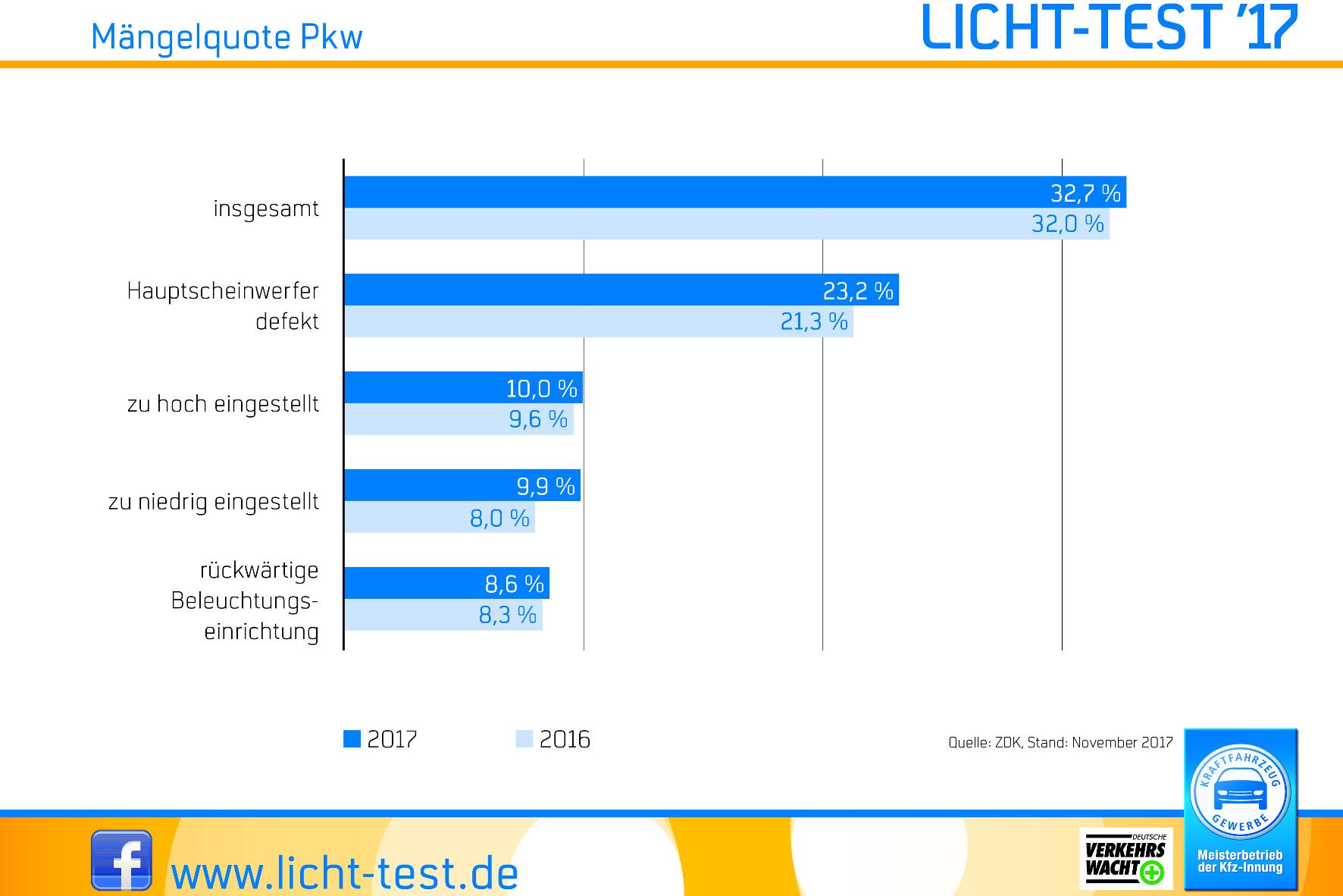 mid Groß-Gerau - Die Bilanz des Licht-Tests 2017 hat sich gegenüber dem Vorjahr in allen Bereichen verschlechtert. ZDK / ProMotor