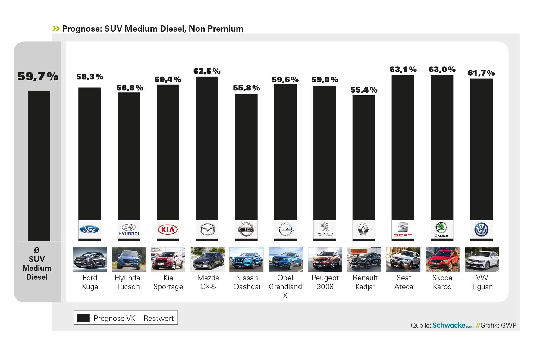mid Groß-Gerau - Die wertbeständigsten Kompakt-SUVs