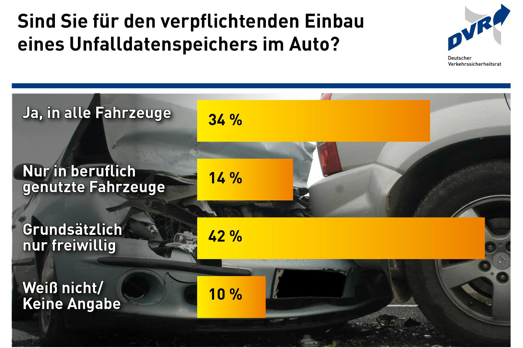 mid Groß-Gerau - Keine klaren Mehrheiten: Der obligatorische Einbau von Unfalldatenspeichern bleibt umstritten. DVR