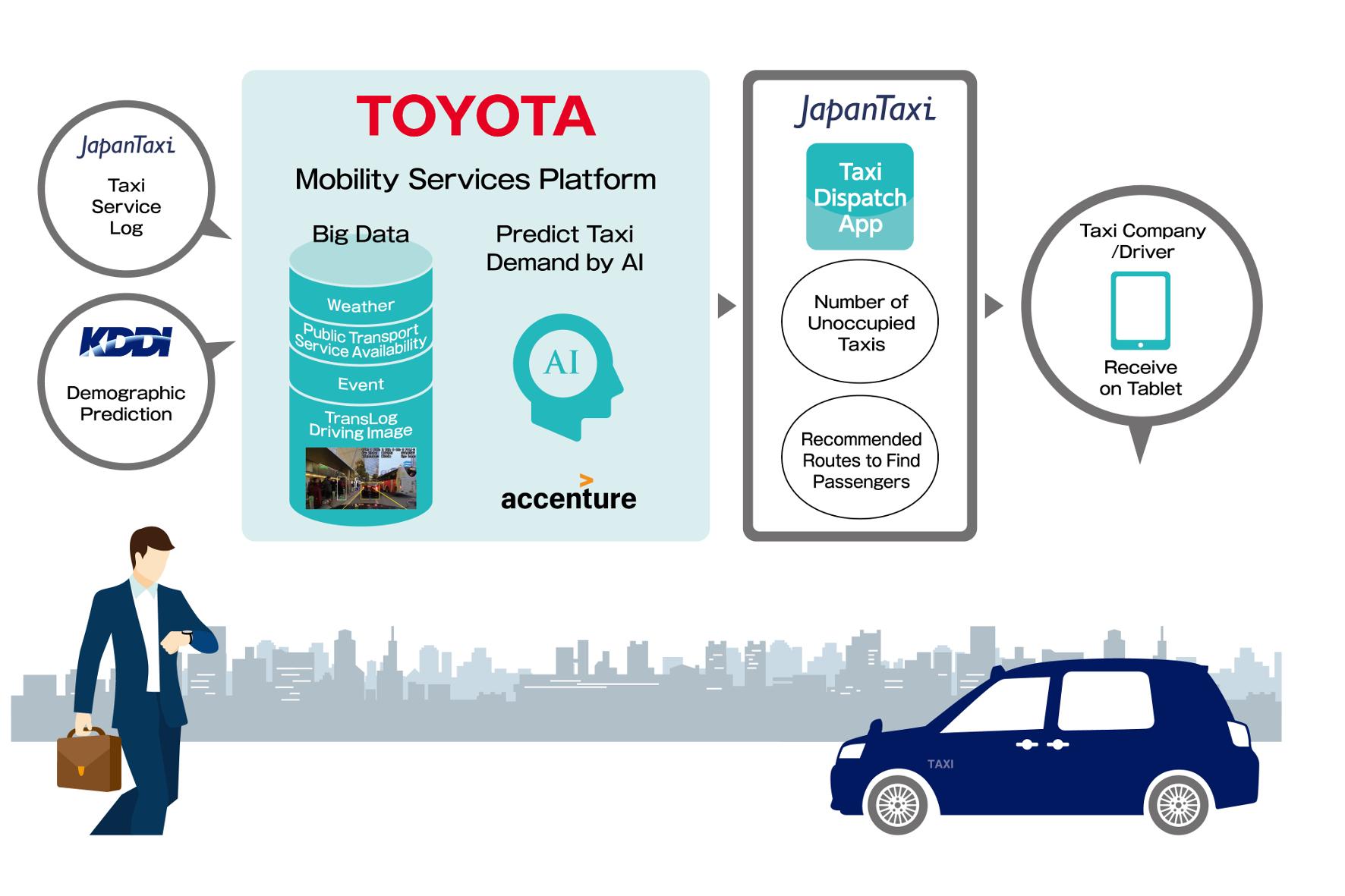 mid Groß-Gerau - Mit einem neuen System von Toyota sollen lange Taxi-Wartezeiten schon bald der Vergangenheit angehören. Toyota
