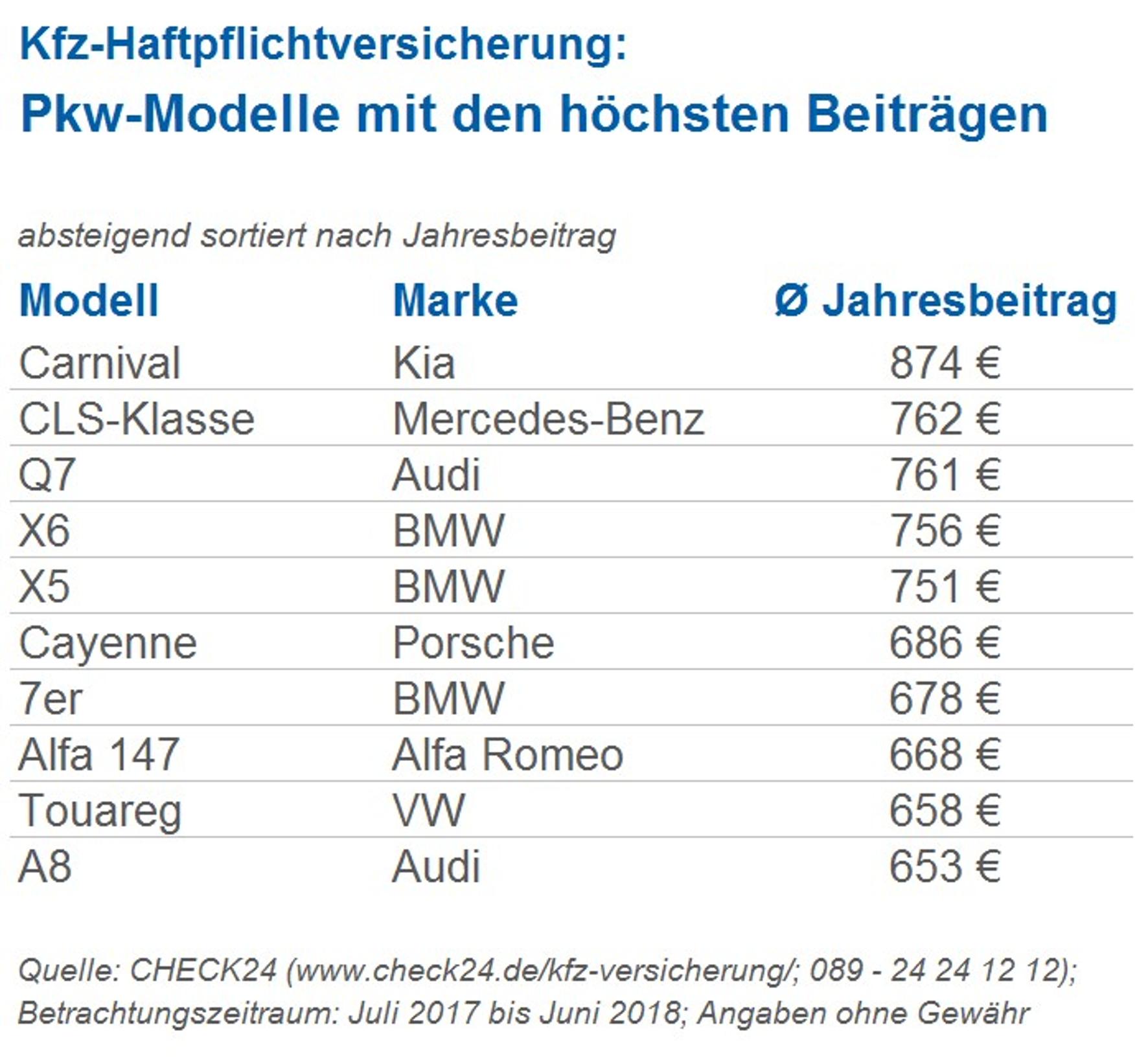 mid Groß-Gerau - Beim Jahresbeitrag für die Kfz-Haftpflichtversicherung ist der Kia Carnival Spitzenreiter. Check24