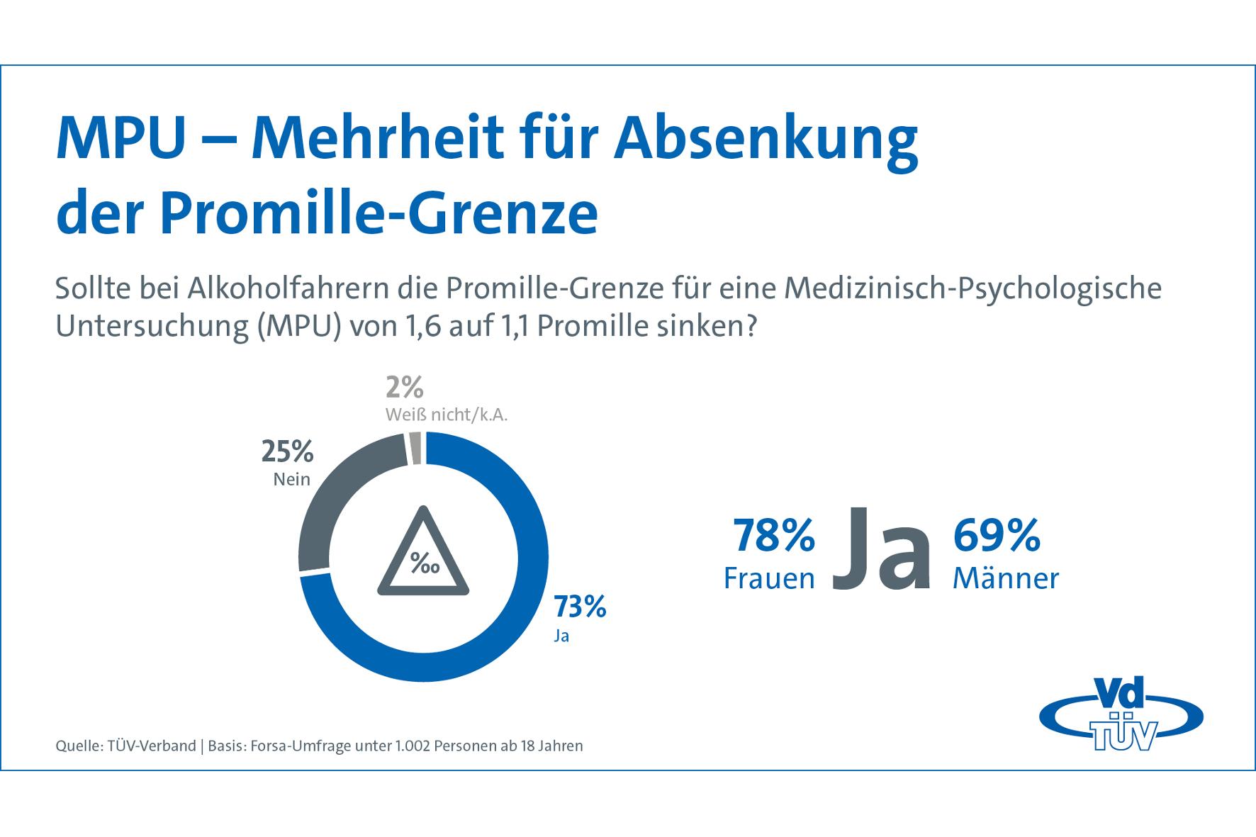 mid Groß-Gerau - Die Mehrheit der Deutschen wünscht sich eine Anordnung der MPU bereits bei niedrigeren Promille-Werten, hat der TÜV-Verband per Umfrage herausgefunden. TÜV-Verband
