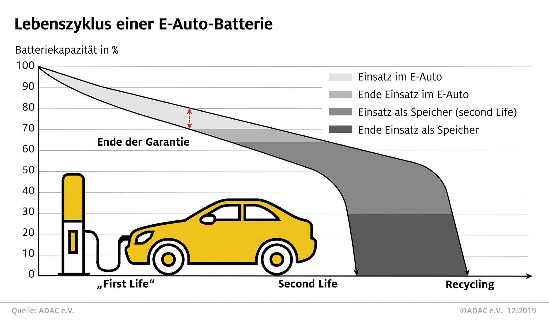 mid Groß-Gerau - Vom Auto zum stationären Einsatz bis zum Recycling: die drei Stationen des Akku-Daseins. ADAC