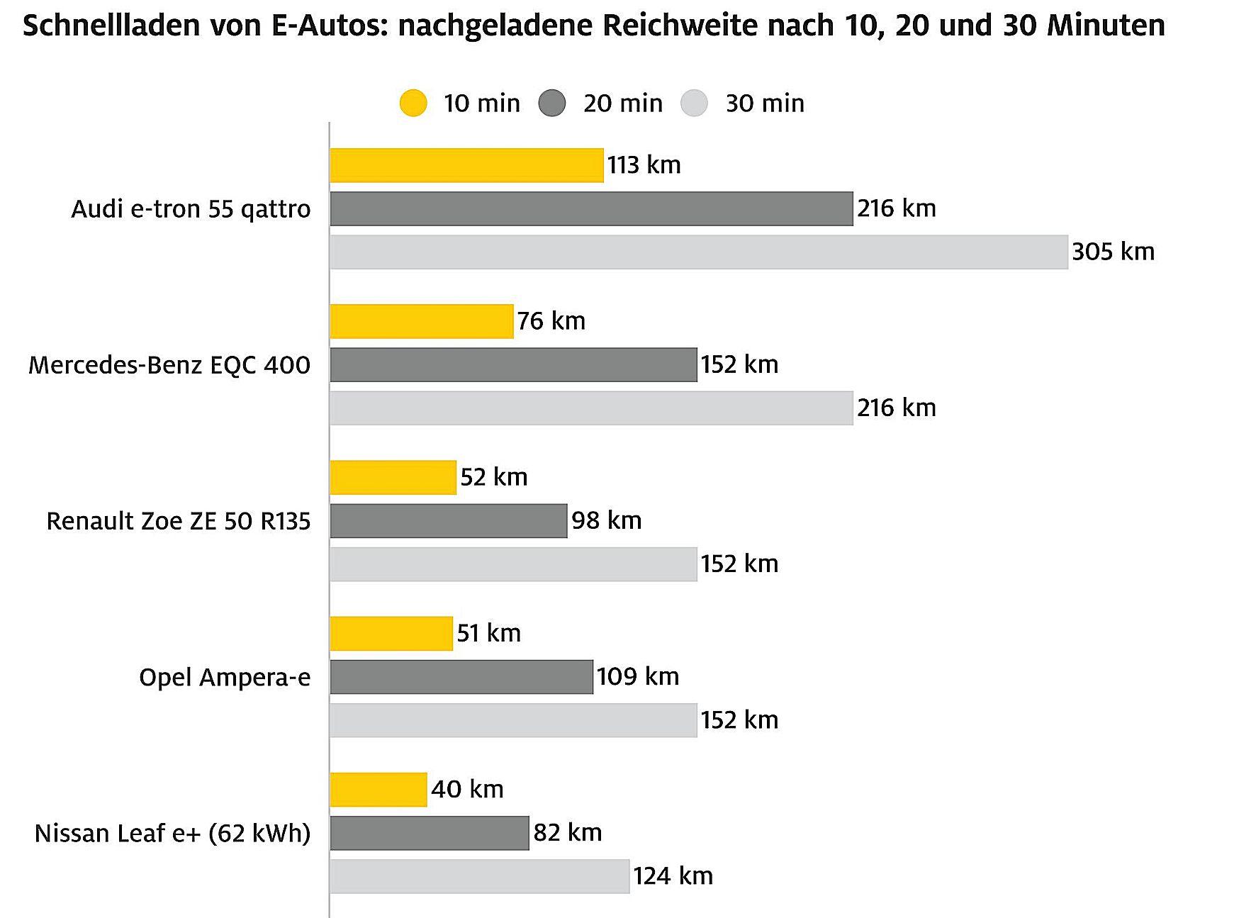 mid Groß-Gerau - Beim Laden über 30 Minuten hängt der Audi e-tron seine Marktbegleiter deutlich ab. ADAC