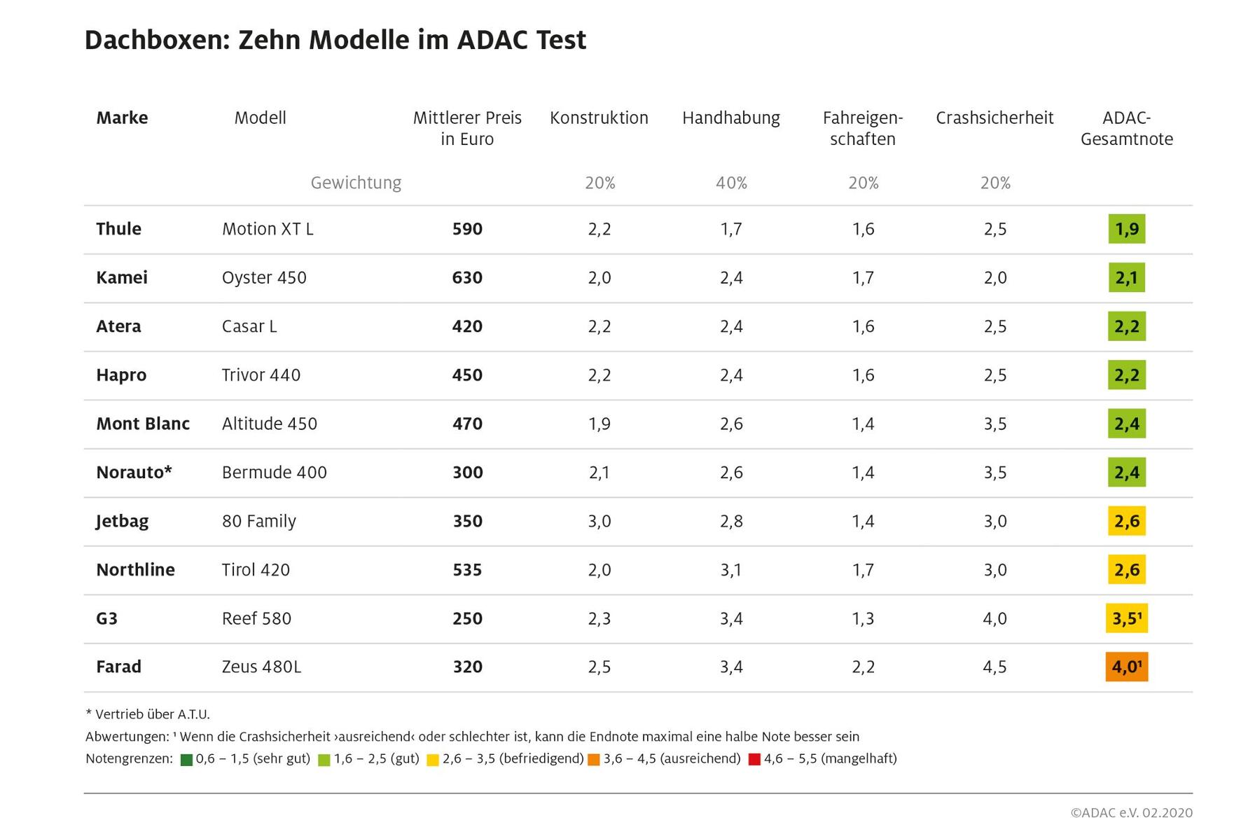 mid Groß-Gerau - Das Ergebnis zeigt: Teuer ist am Ende auch gut. ADAC
