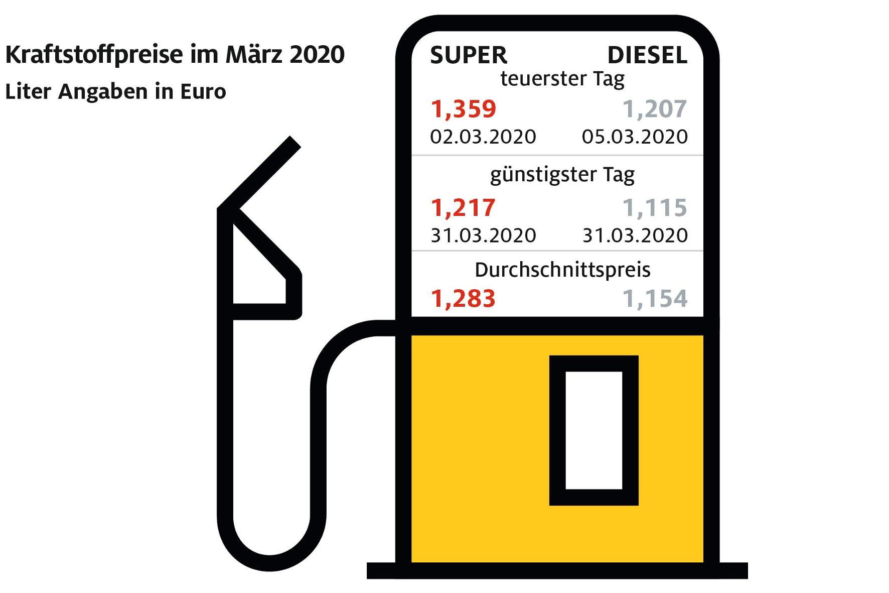 mid Groß-Gerau - Benzin war in Deutschland im Monatsdurchschnitt so günstig wie zuletzt im August 2016. Auch Diesel verbilligte sich deutlich. ADAC
