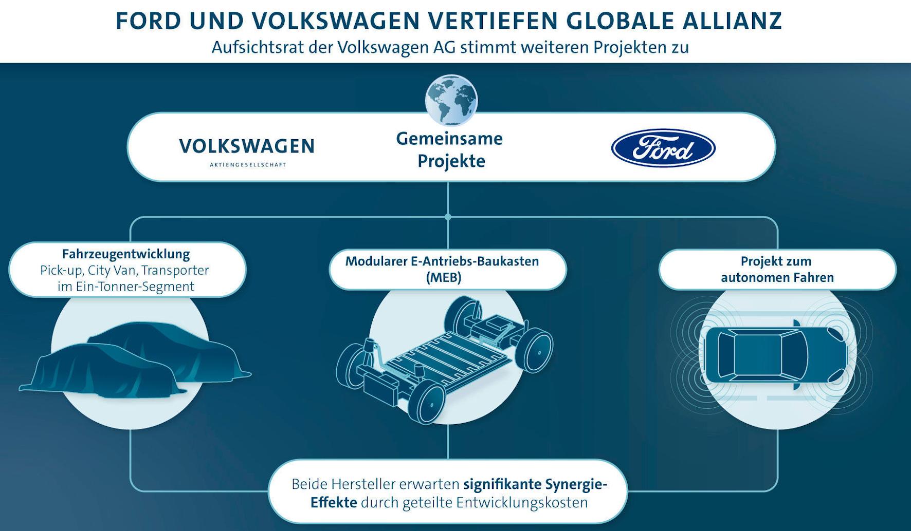 mid Groß-Gerau - Geteilte Kosten, gemeinsame Projekte: VW und Ford rücken zusammen. VW