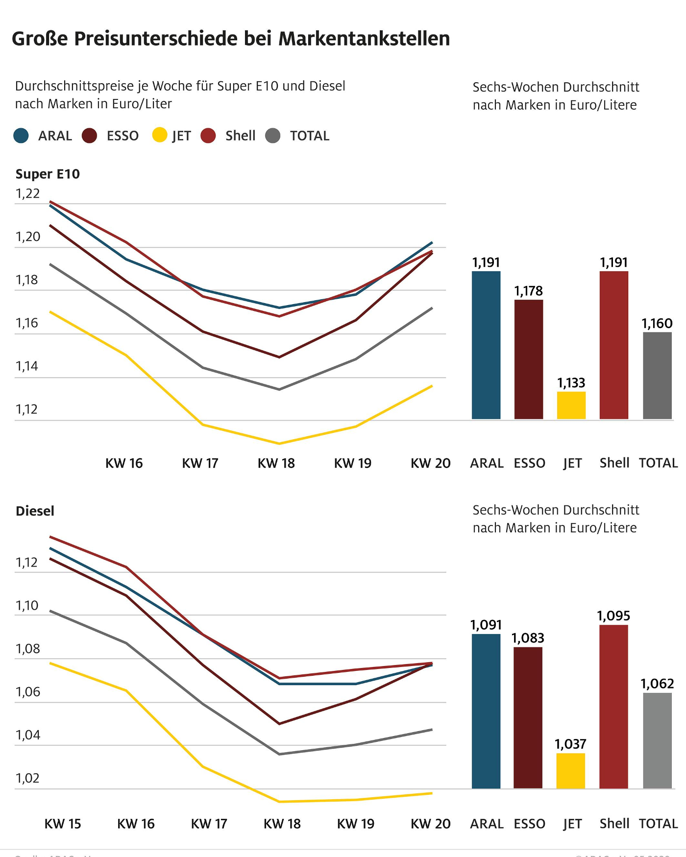 mid Groß-Gerau - Preisvergleich: An Jet-Tankstellen ist der Kraftstoff am günstigsten. ADAC